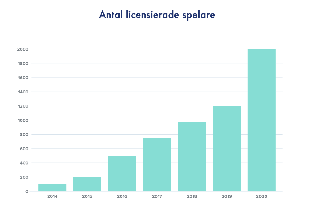 Antal licenserade padelspelare i Sverige